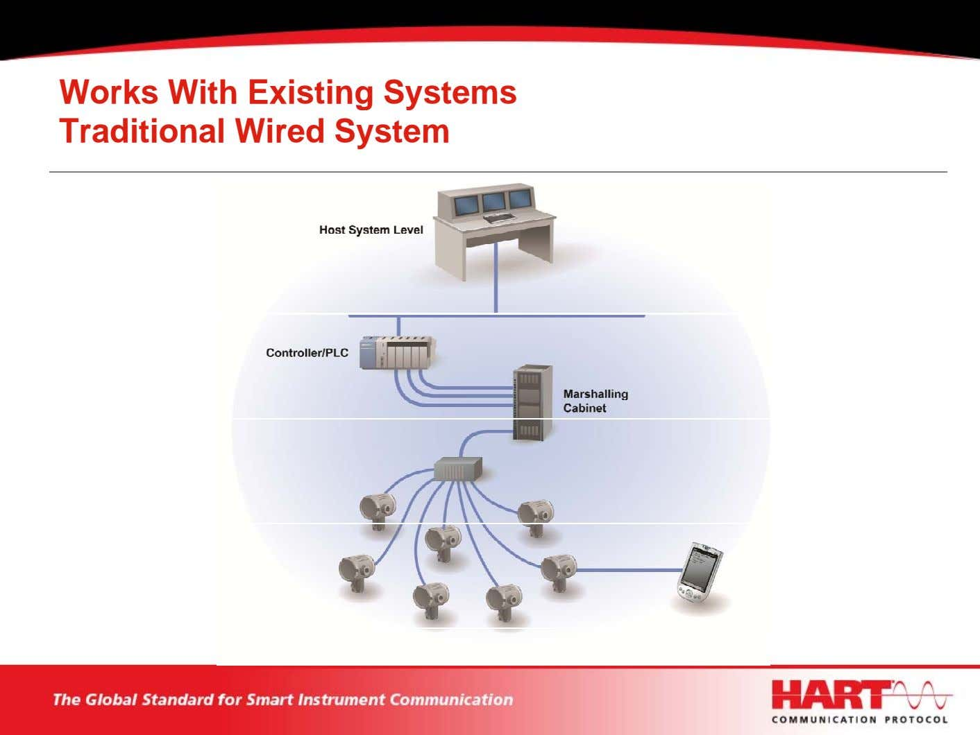 Works With Existing Systems Traditional Wired System
