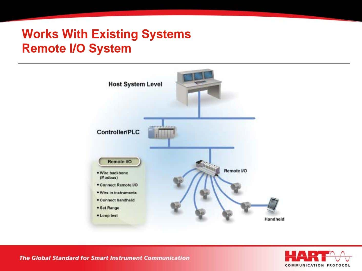 Works With Existing Systems Remote I/O System