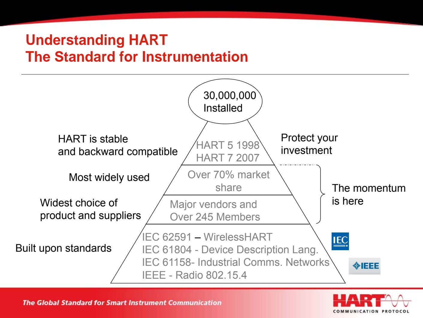Understanding HART The Standard for Instrumentation 30,000,000 Installed HART is stable and backward compatible HART