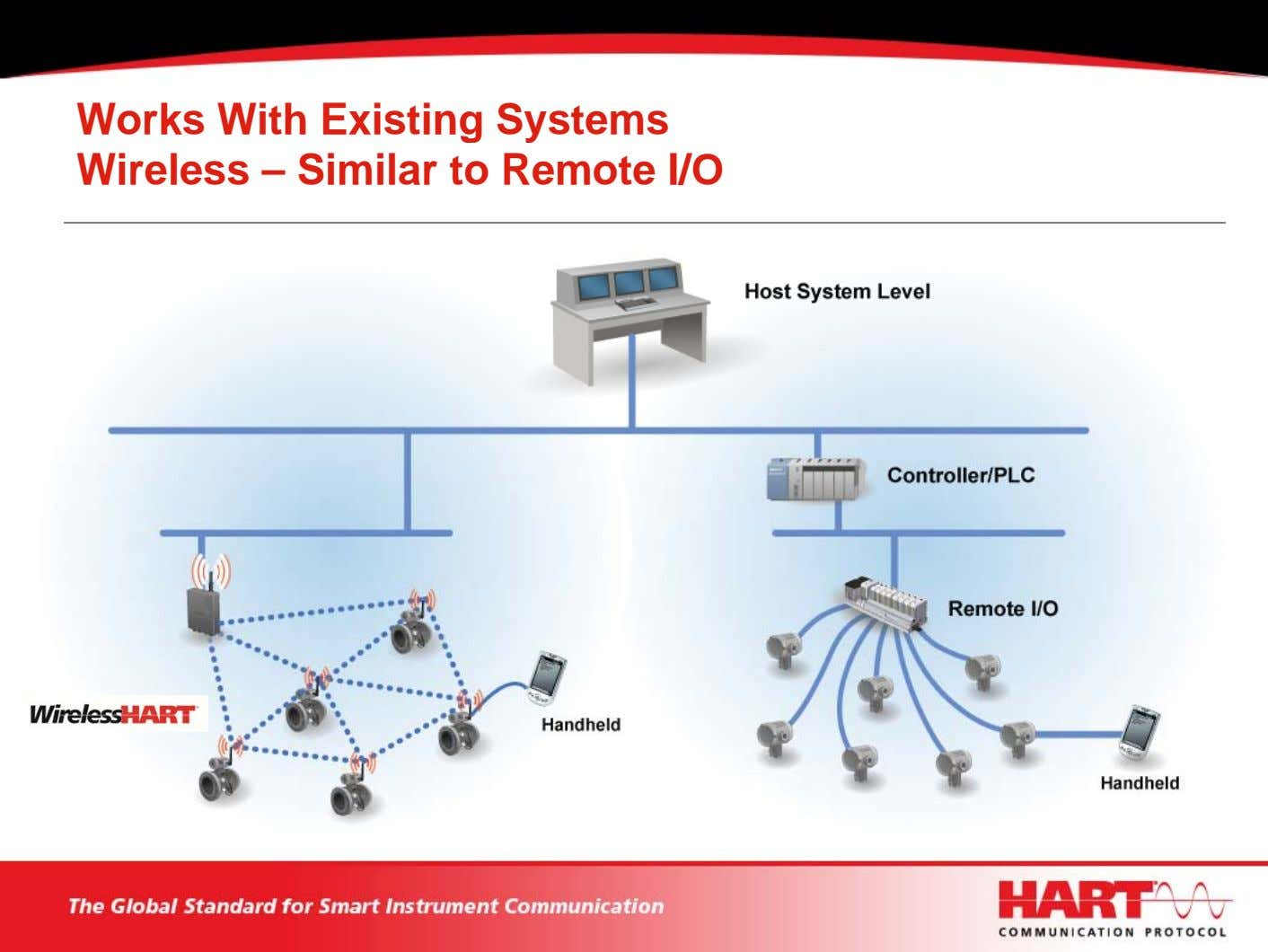 Works With Existing Systems Wireless – Similar to Remote I/O