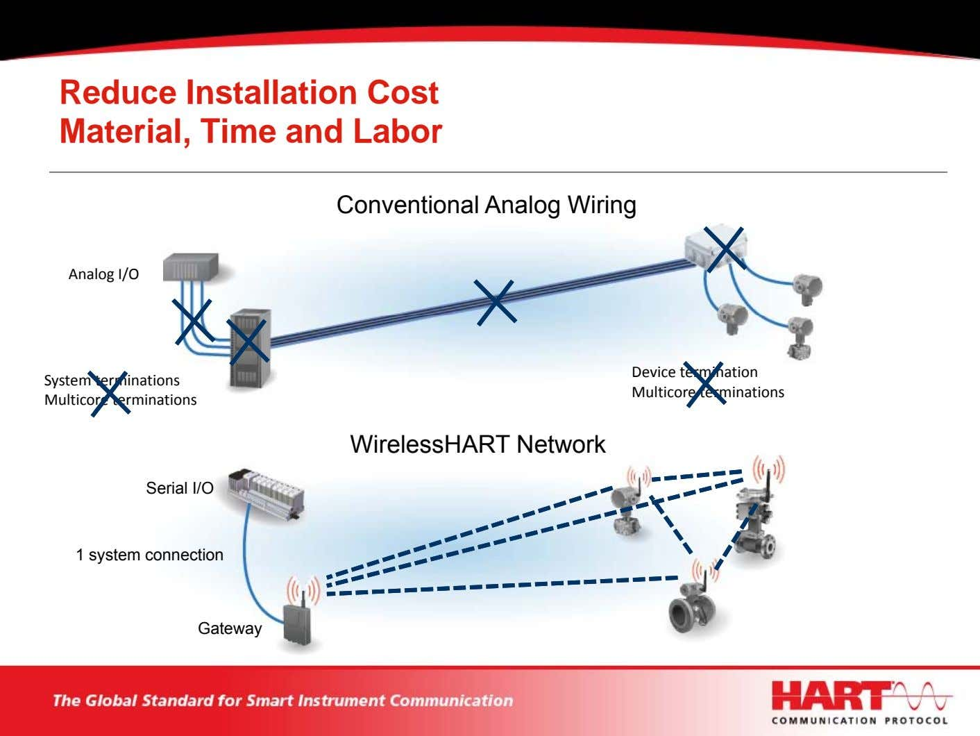 Reduce Installation Cost Material, Time and Labor Conventional Analog Wiring Analog I/O System terminations Multicore