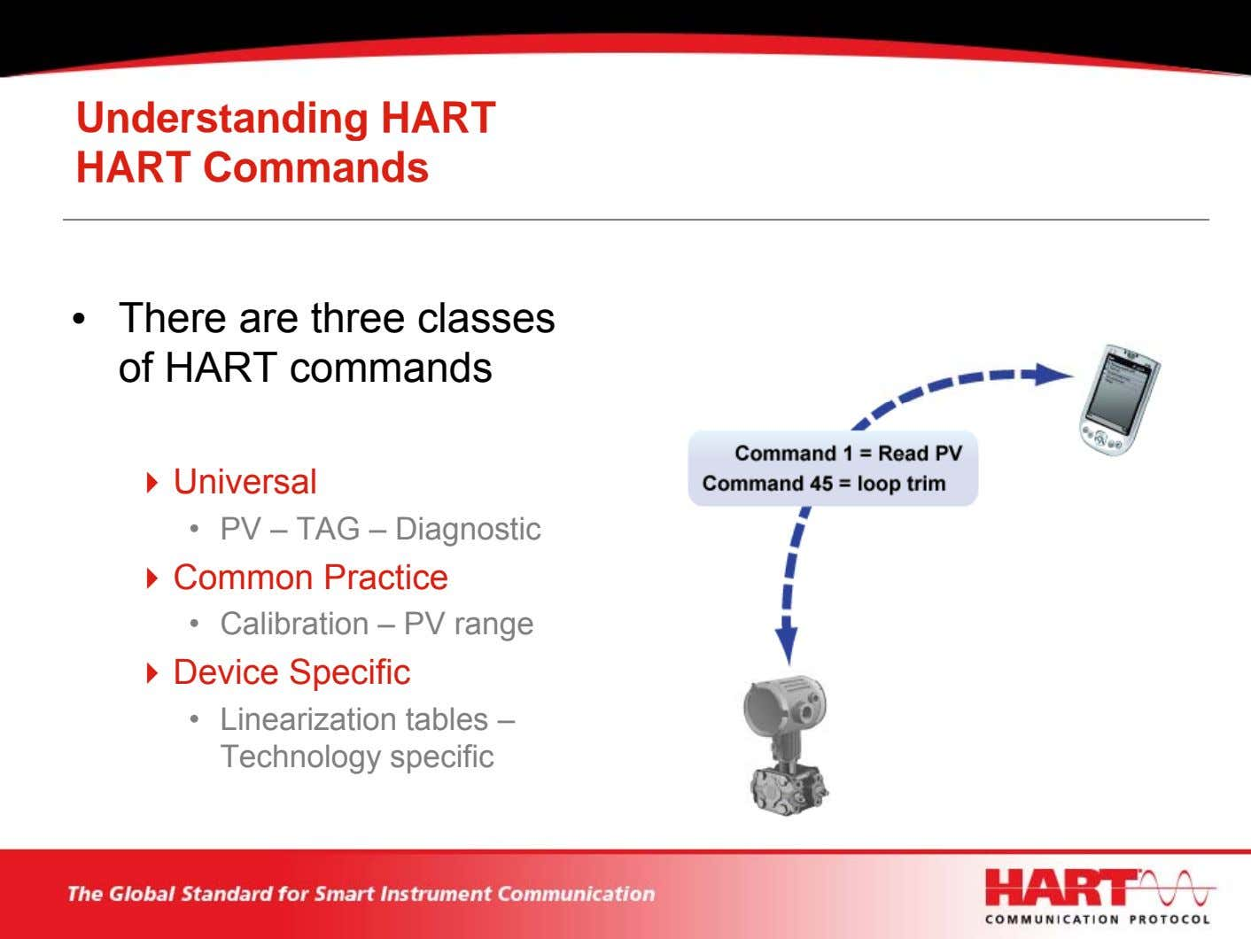 Understanding HART HART Commands • There are three classes of HART commands Universal • PV