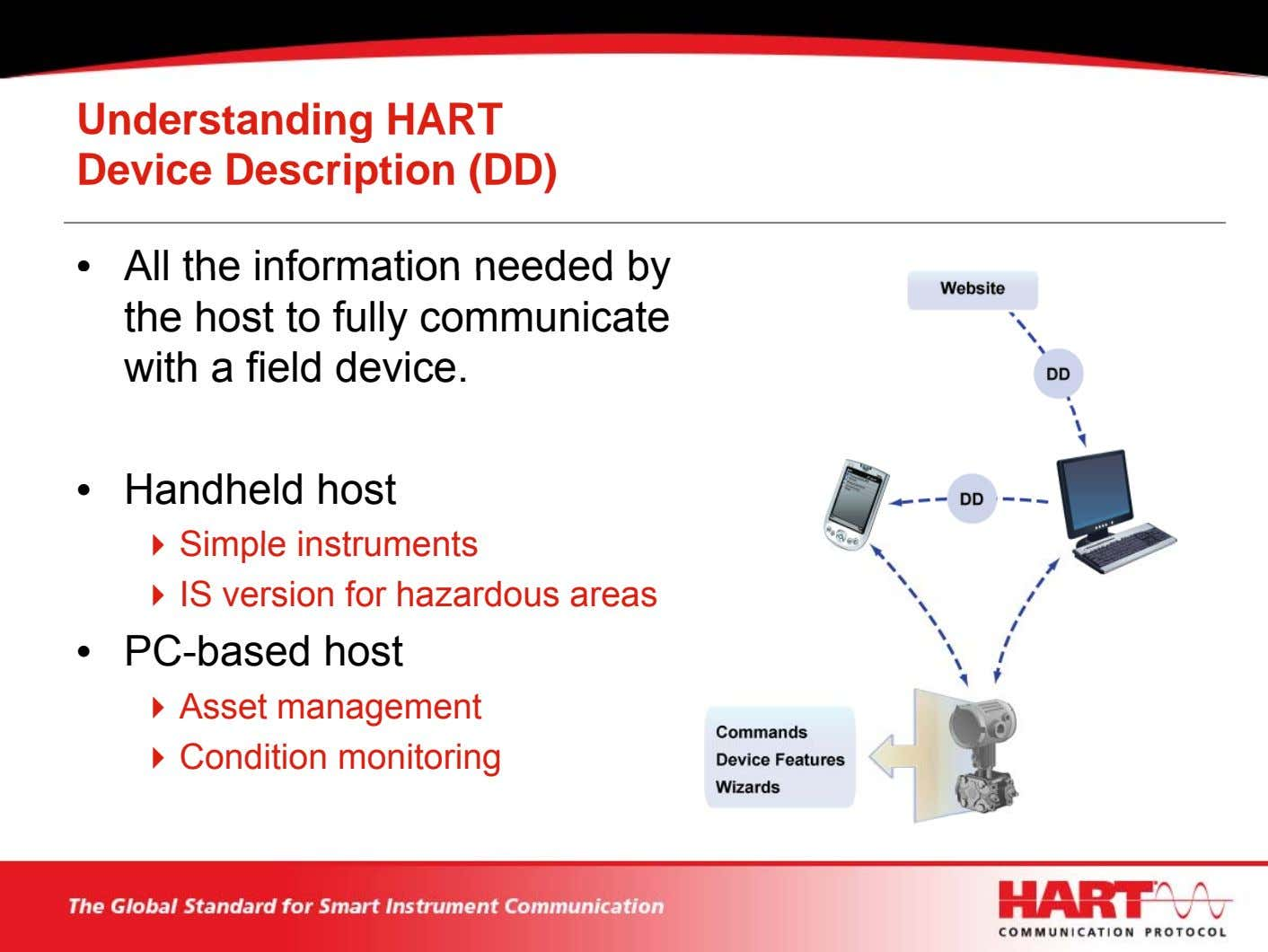 Understanding HART Device Description (DD) • All the information needed by the host to fully