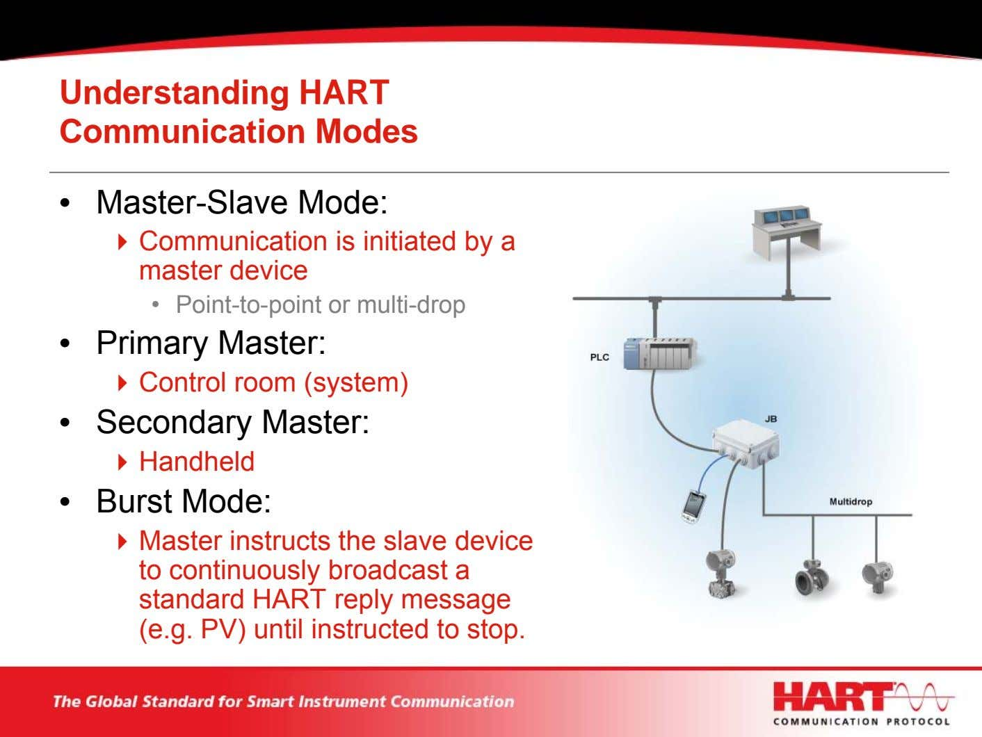 Understanding HART Communication Modes • Master-Slave Mode: Communication is initiated by a master device •