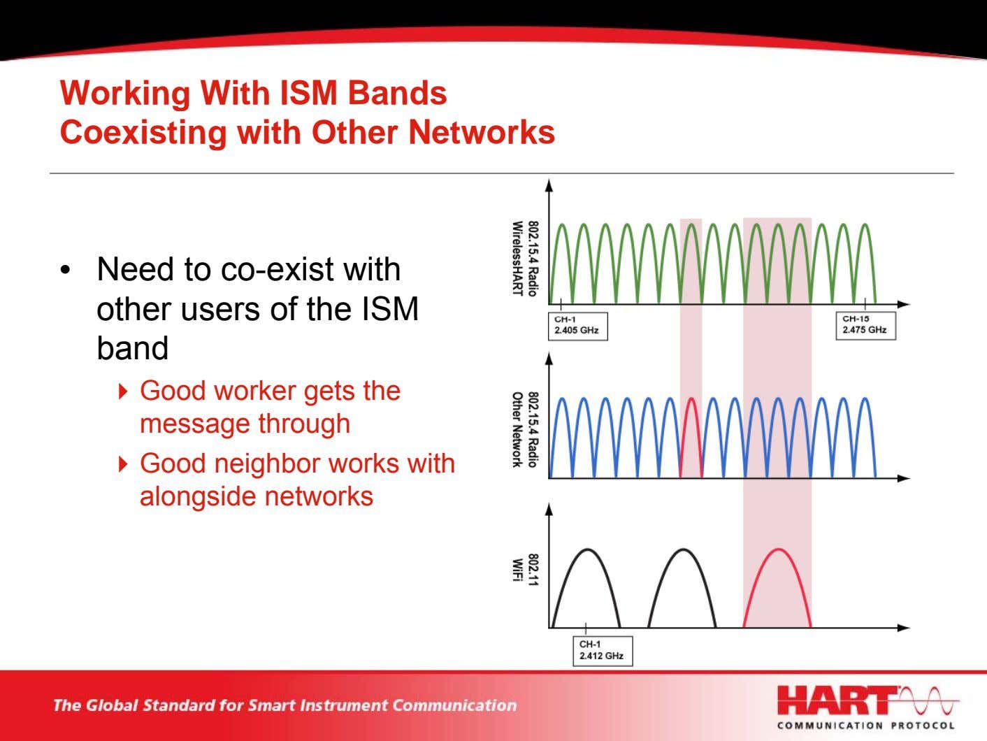 Working With ISM Bands Coexisting with Other Networks • Need to co-exist with other users