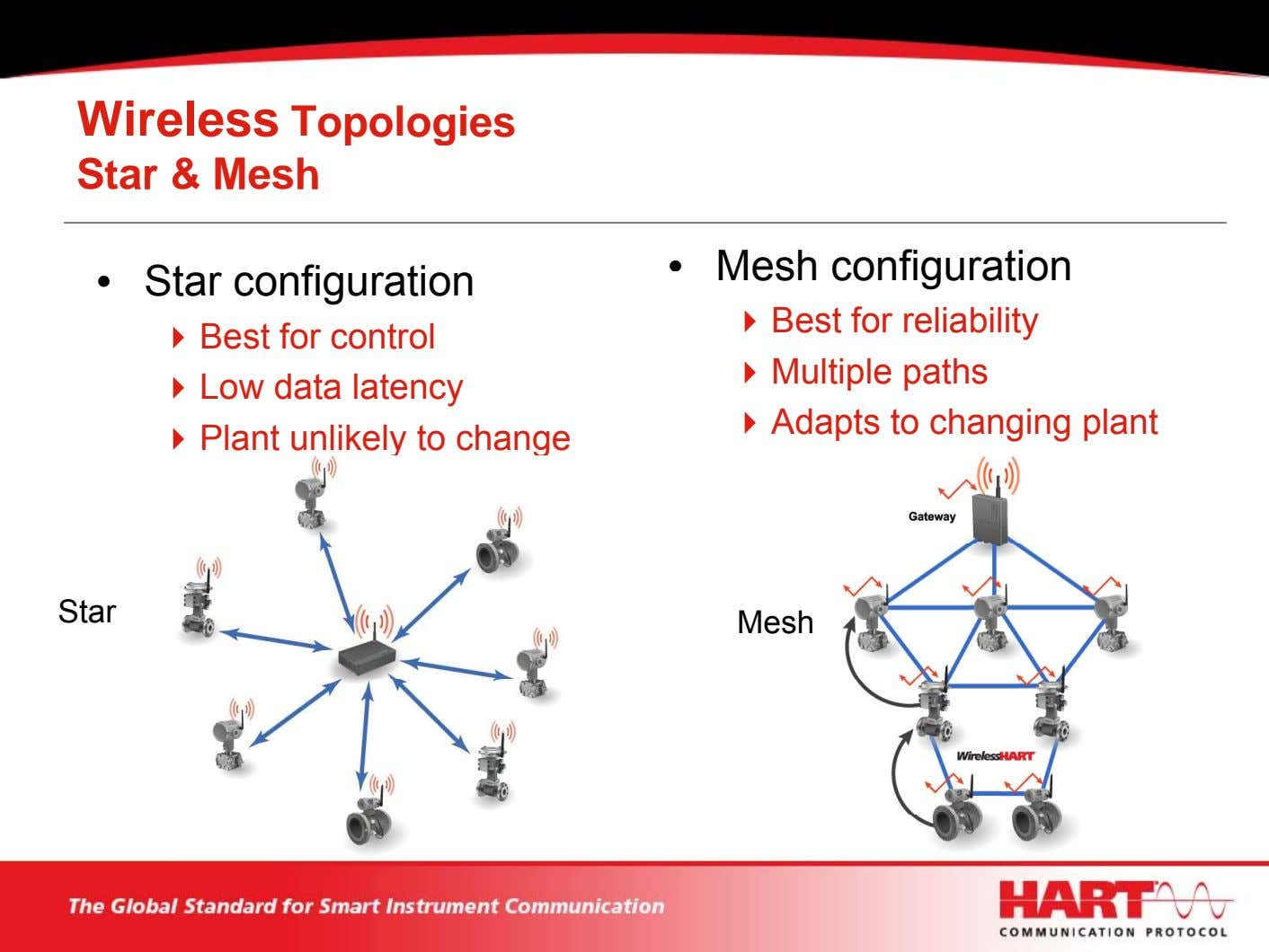 Wireless Topologies Star & Mesh • Mesh confi uration g • Star configuration Best for