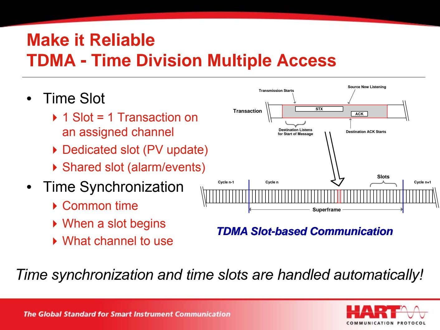 Make it Reliable TDMA - Time Division Multiple Access Source Now Listening Transmission Starts •