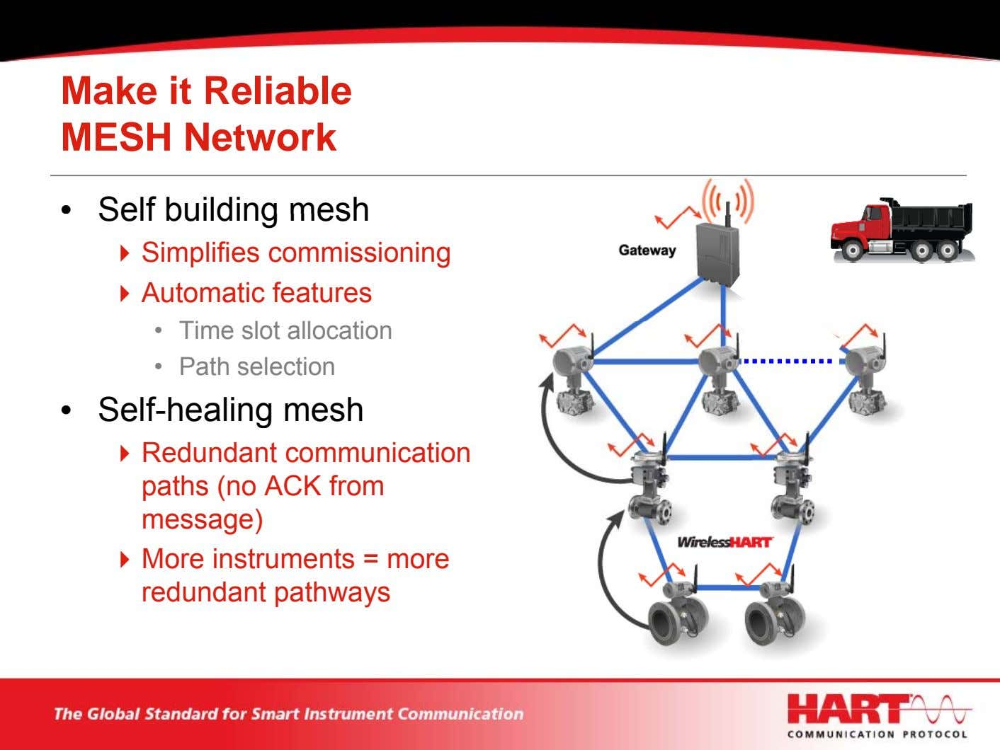 Make it Reliable MESH Network • Self building mesh Simplifies commissioning Automatic features • Time