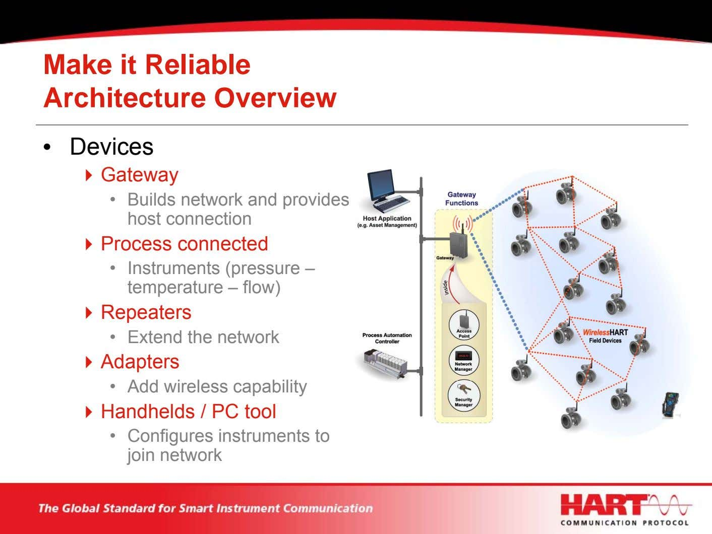 Make it Reliable Architecture Overview • Devices Gateway • Builds network and provides host connection