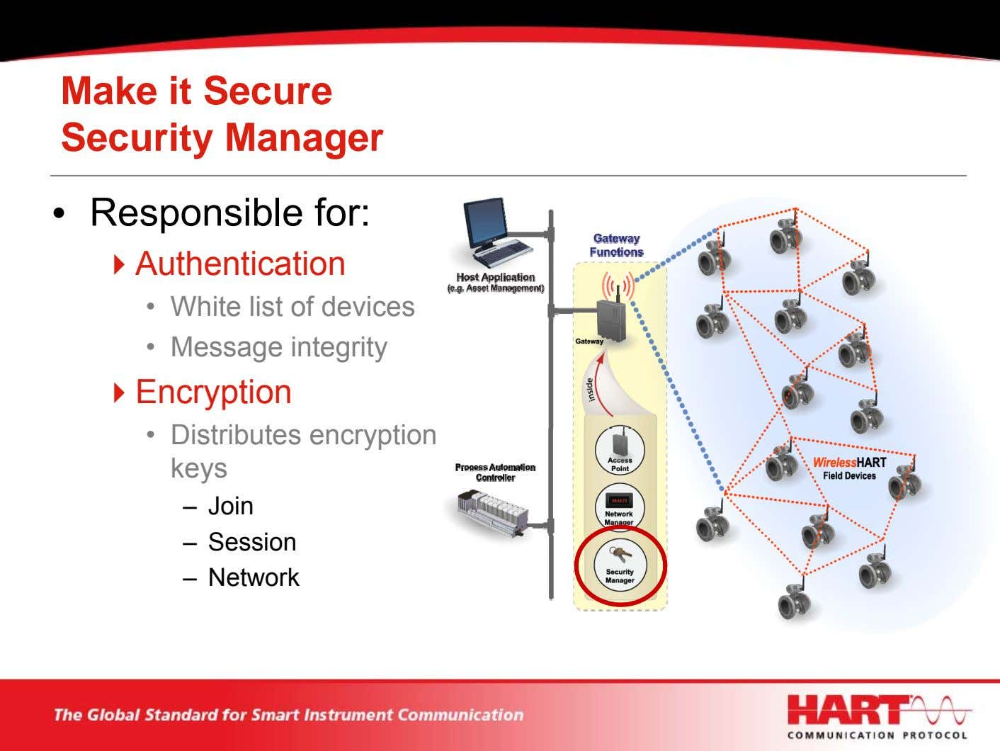 Make it Secure Security Manager • Responsible for: Authentication • White list of devices •