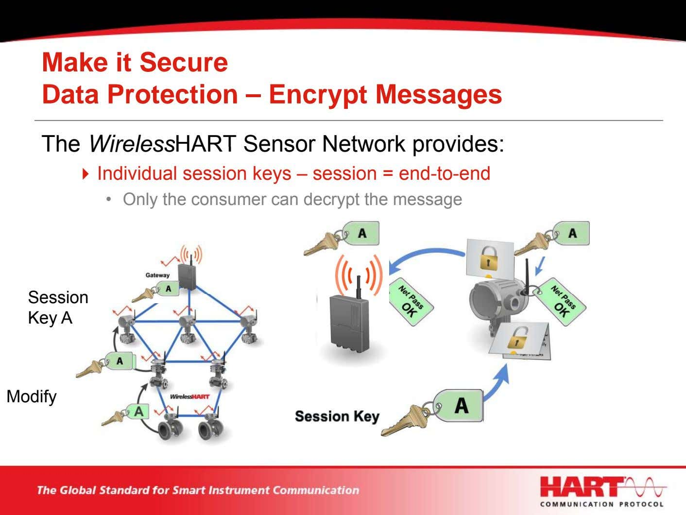 Make it Secure Data Protection – Encrypt Messages The WirelessHART Sensor Network provides: Individual session
