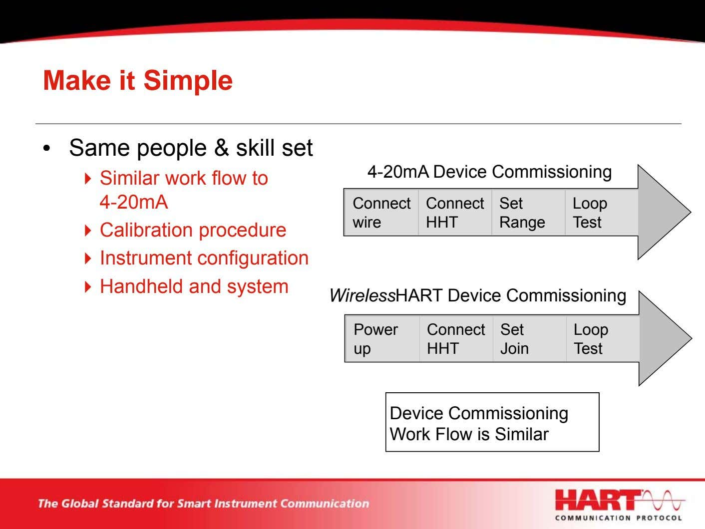 Make it Simple • Same people & skill set 4-20mA Device Commissioning Similar work flow