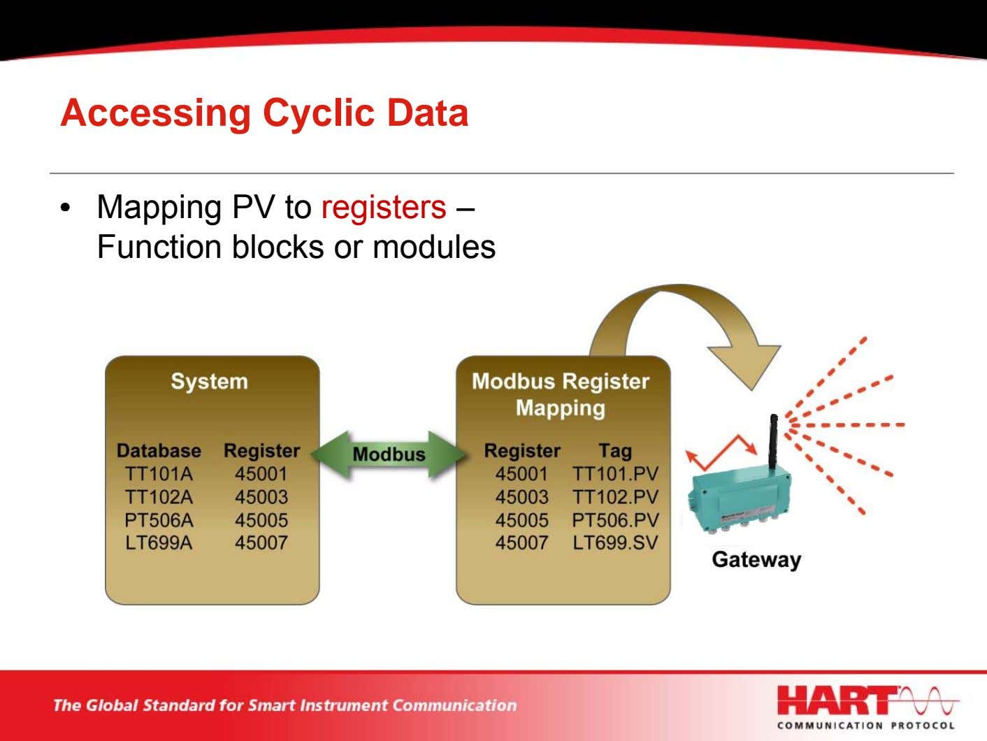 Accessing Cyclic Data • Mapping PV to registers – Function blocks or modules
