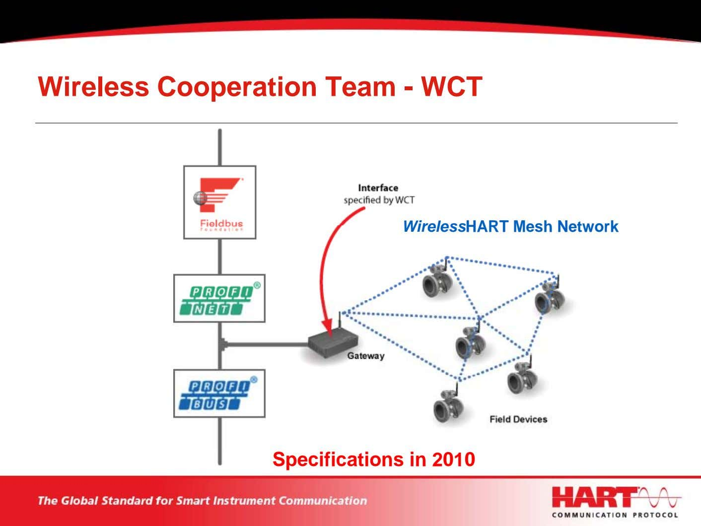 Wireless Cooperation Team - WCT WirelessHART Mesh Network Specifications in 2010