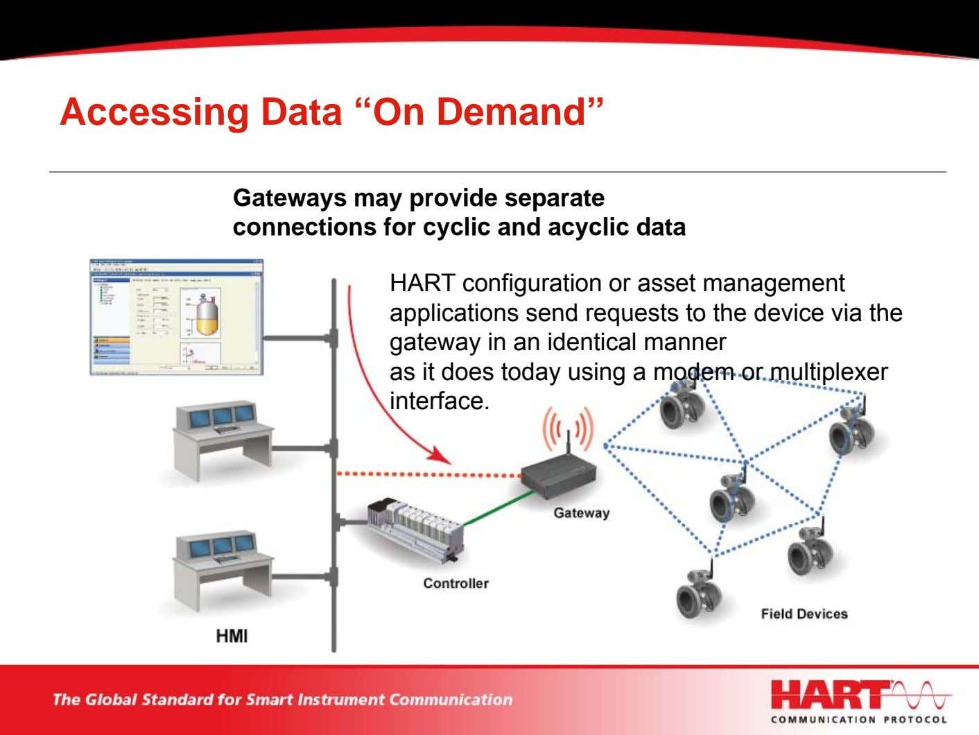 "Accessing Data ""On Demand"" Gateways may provide separate connections for cyclic and acyclic data HART"