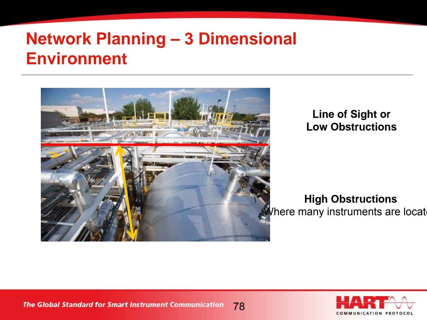 Network Planning – 3 Dimensional Environment Line of Sight or Low Obstructions High Obstructions Where