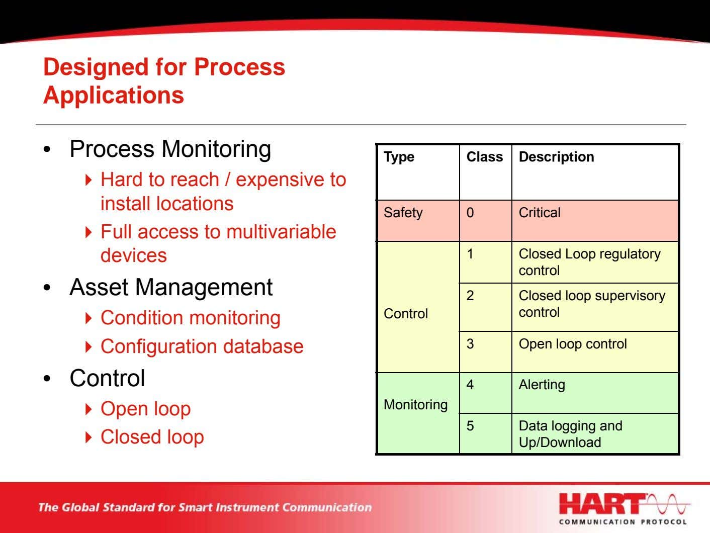 Designed for Process Applications • Process Monitoring Type Class Description Hard to reach / expensive
