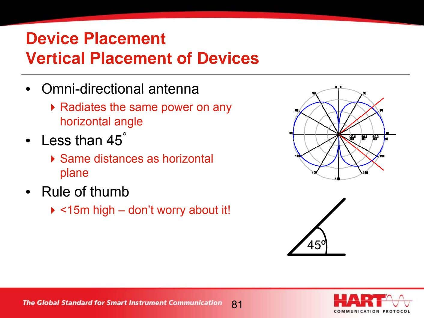 Device Placement Vertical Placement of Devices • Omni-directional antenna Radiates the same power on any