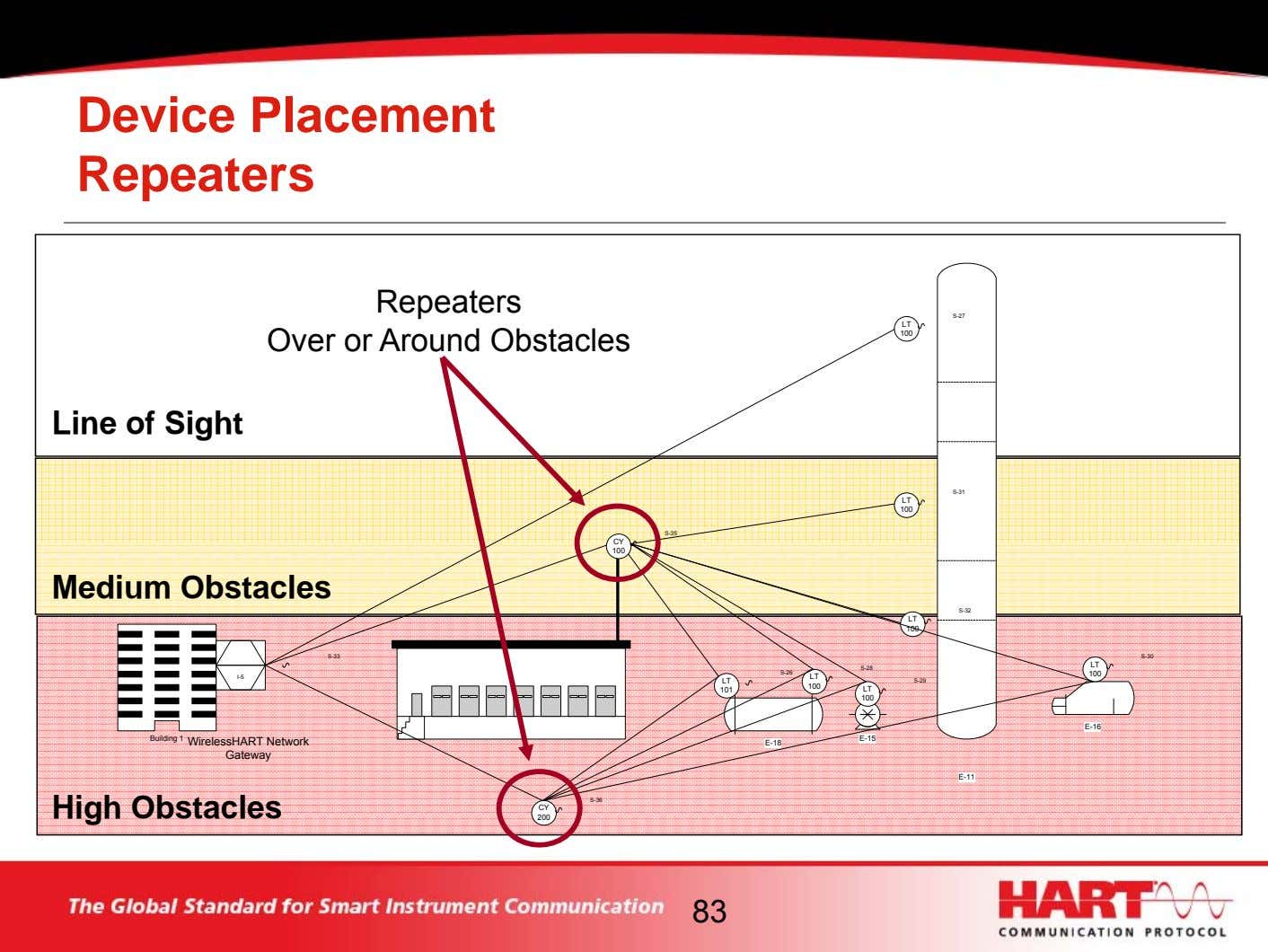 Device Placement Repeaters Repeaters Over or Around Obstacles S-27 LT 100 Line of Sight S-31
