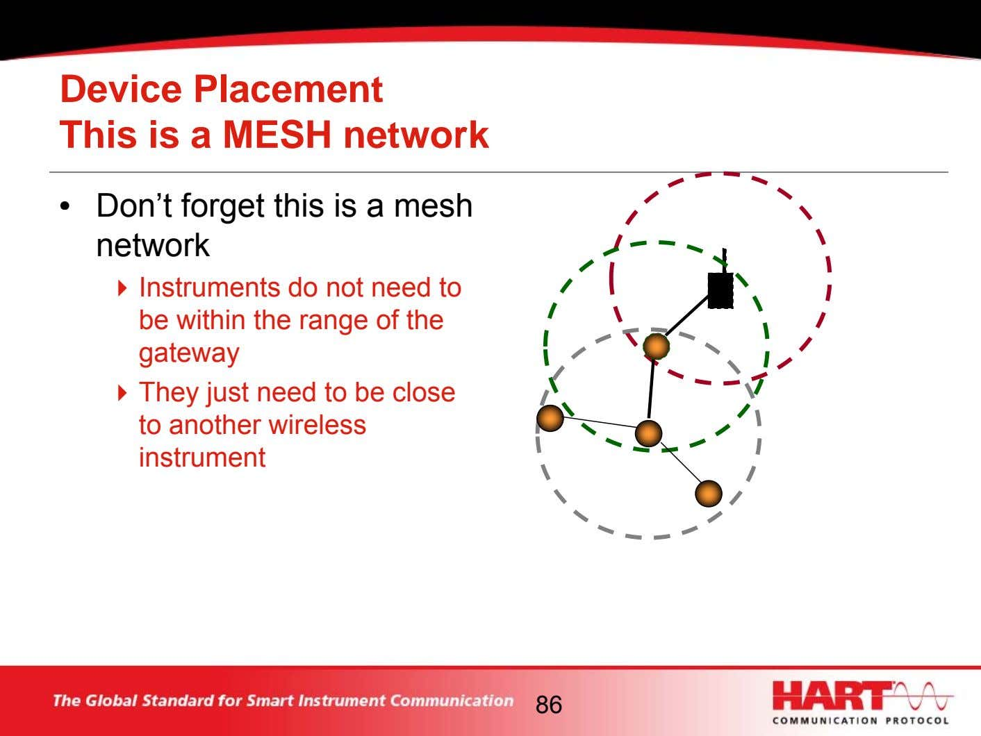 Device Placement This is a MESH network • Don't forget this is a mesh network