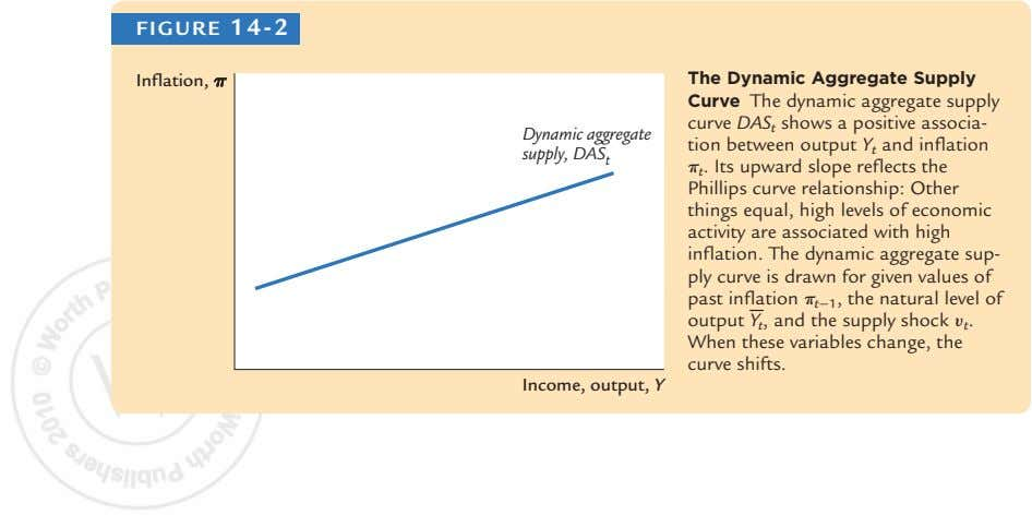 FIGURE 14-2 Inflation, pp The Dynamic Aggregate Supply Dynamic aggregate supply, DAS t Curve The