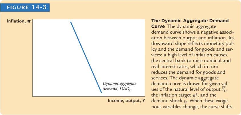 FIGURE 14-3 Inflation, pp The Dynamic Aggregate Demand Dynamic aggregate demand, DAD t − t