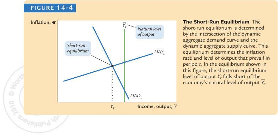 FIGURE 14-4 Inflation, p The Short-Run Equilibrium The Y t Natural level of output Short-run