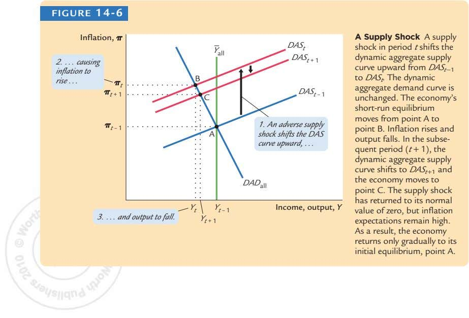 FIGURE 14-6 Inflation, pp A Supply Shock A supply DAS t Y a ll DAS