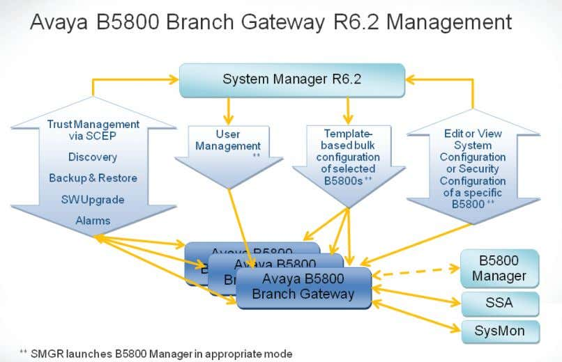 B5800 Branch Gateway overview About upgrading B5800 Branch Gateways With the introduction of centralized management