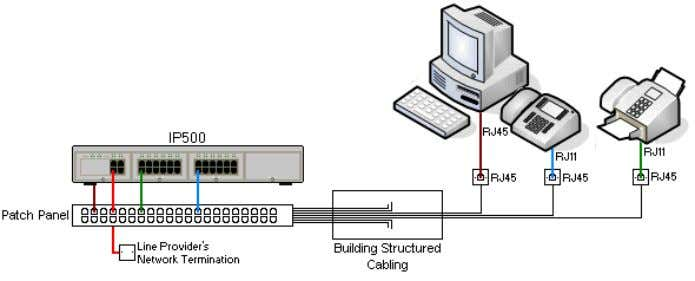 of the cables between the patch panel and the user location. • Traditional IDC punchdown wiring
