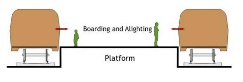 are in the middle and the platforms are on the both sides. ISLAND PLATFORM TWO SIDED