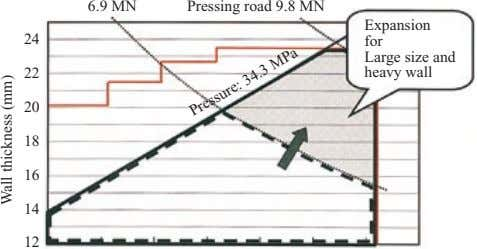 6.9 MN Pressing road 9.8 MN 24 22 Expansion for Large size and heavy wall