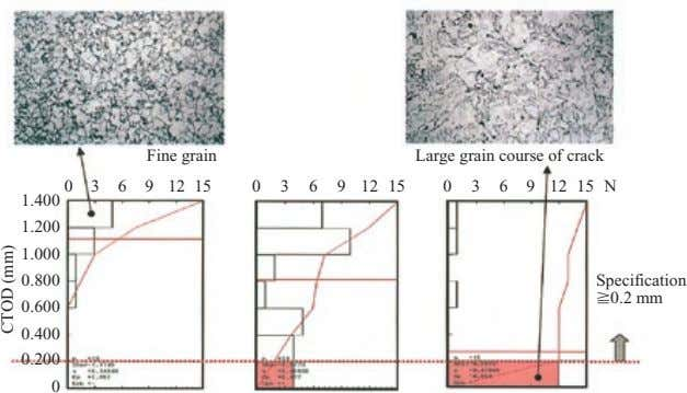 Fine grain Large grain course of crack 0 3 6 9 12 15 0 3