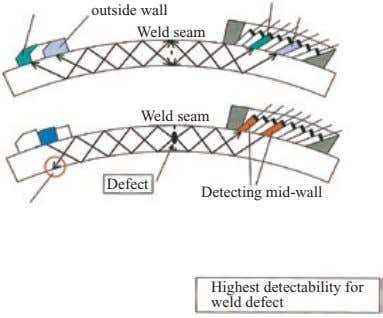 outside wall Weld seam Weld seam Defect Detecting mid-wall Highest detectability for weld defect