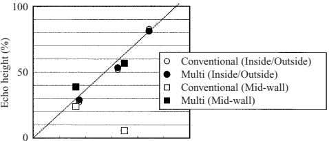 100 Conventional (Inside/Outside) 50 Multi (Inside/Outside) Conventional (Mid-wall) Multi (Mid-wall) 0 Echo height