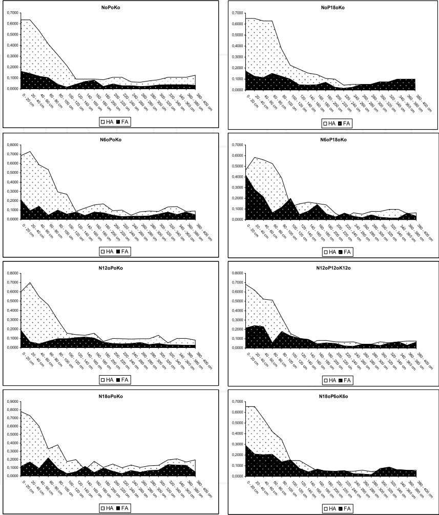 Long-Term Mineral Fertilization and Soil Fertility 111 Fig. 5. Content of С H A and C