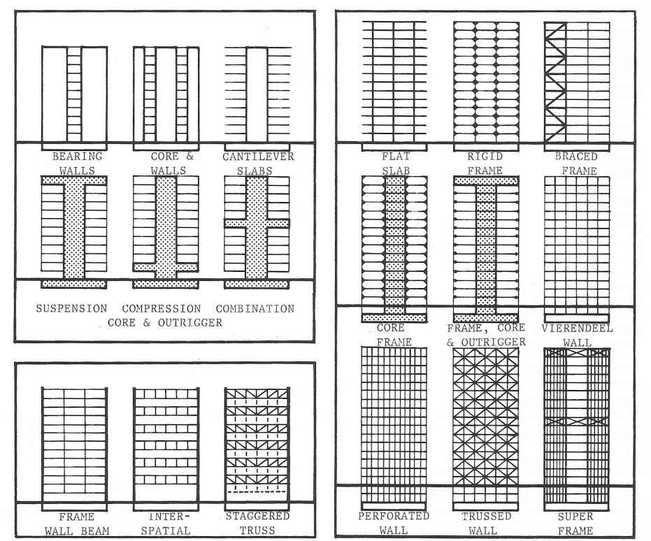 VERTICAL BUILDING STRUCTURE SYSTEMS