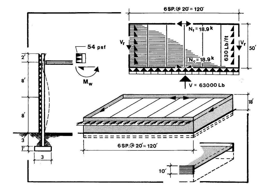 EXAMPLE OF ROOF DIAPHRAGM ACTION