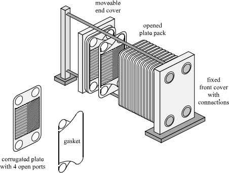 Journal of Heat and Mass Transfer 46 (2003) 2571–2585 2573 Fig. 1. The plate heat exchanger