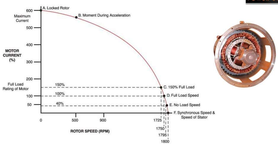 • Starting KVA is a function of motor speed