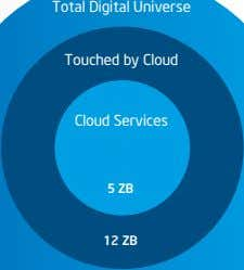 Total Digital Universe Touched by Cloud Cloud Services 5 ZB 12 ZB