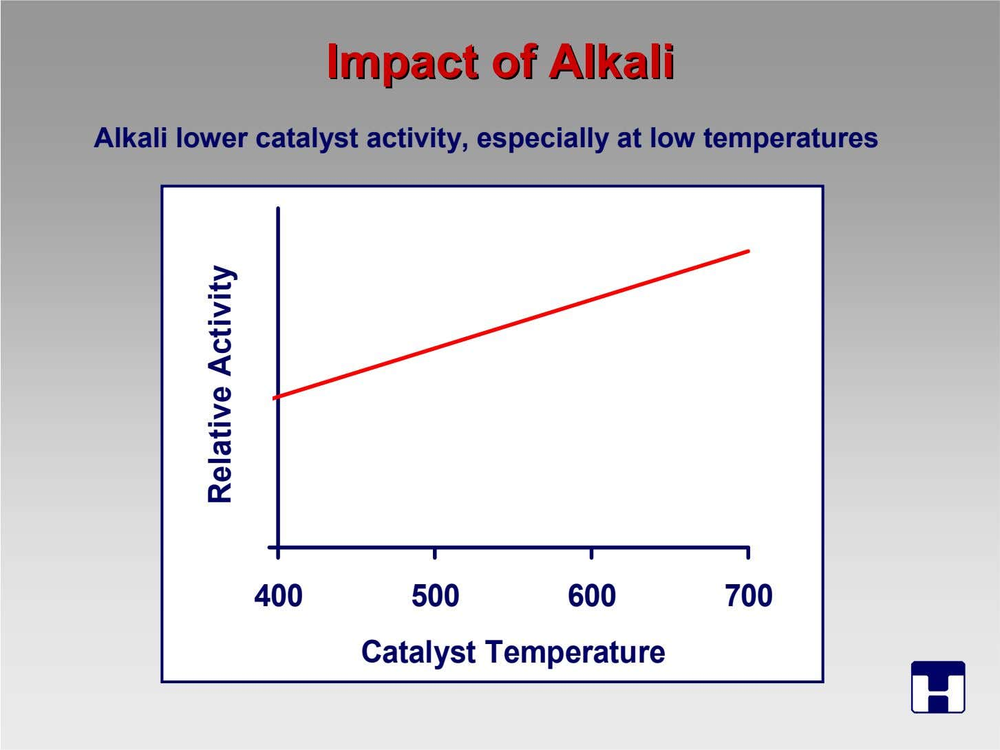 ImpactImpact ofof AlkaliAlkali Alkali lower catalyst activity, especially at low temperatures 0 400 500 600