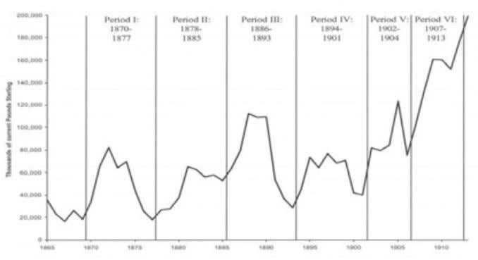 income as a p ercentage of GDP, 1870-1913 (Feinste in, 1972) Figure 2: Total capital outflows,