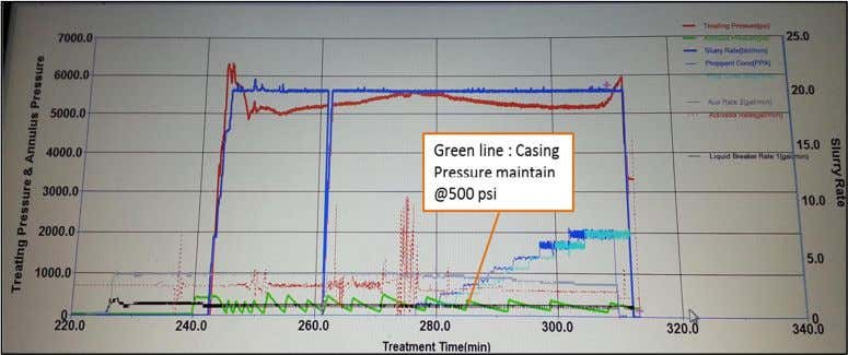 Figure 7. MSK-10 Casing Pressure Maintenance Figure 8. MSK-10 First Cement Bond Log (CBL)