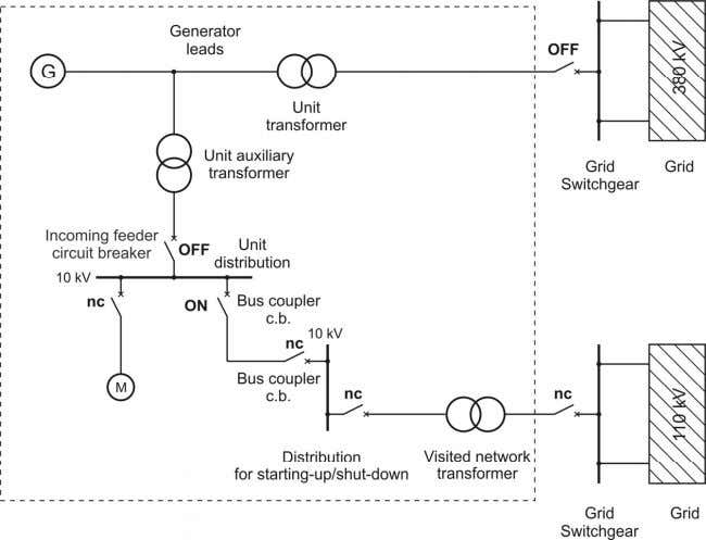 an electrical fault (power plant unit with generator switch) Figure 2.8 : Starting-up of a power