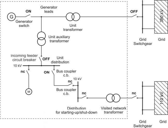 Electrical Engineering in Power Plants I Figure 2.7 : Breaker position after an electrical fault (power