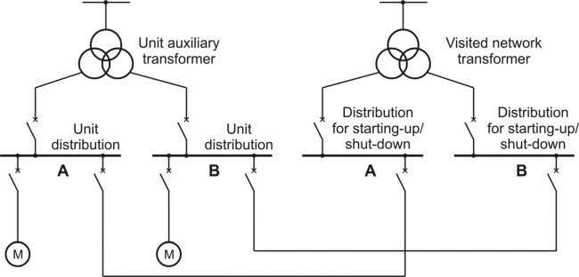 transformer of from the visited network transformer. Figure 3.1 : Two-way supply (double circuit) (ger.: