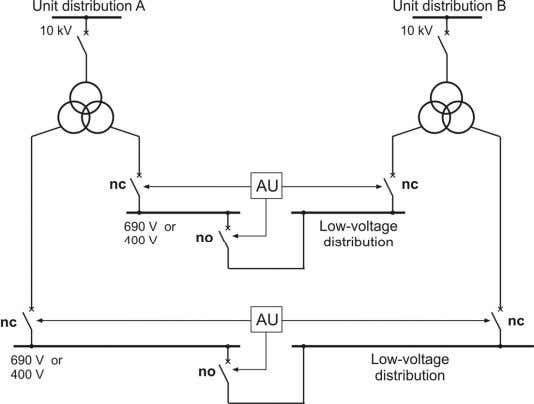 is in most cases a power outage at the unit distribution. Figure 5.4 : Supply of