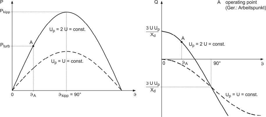 for active and reactive power is presented in figure 7.3: Figure 7.3 : Power – angle