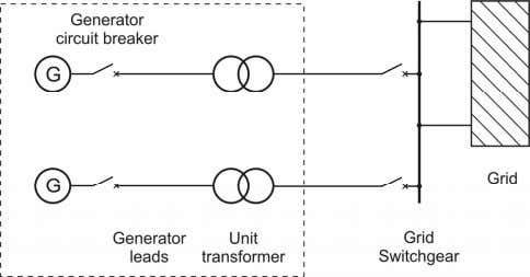 where generator circuit breakers are not existent. Figure 1.6 : Unit connection Brandenburg University of